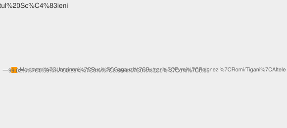 Nationalitati Satul Scăieni